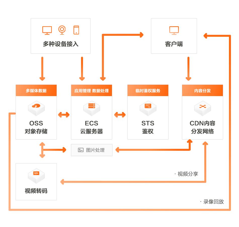音视频行业CDN+OSS场景
